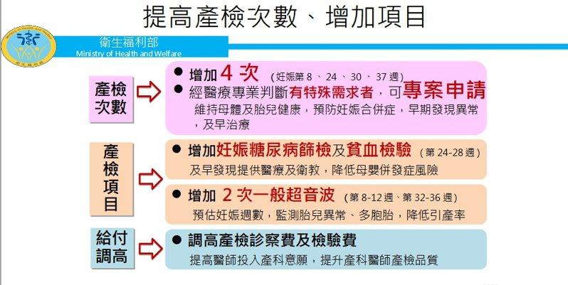 因應台灣少子女化問題持續惡化,行政院會聽取衛福部報告「少子女化對策-建構安心懷孕友善生養環境」。圖/衛福部提供