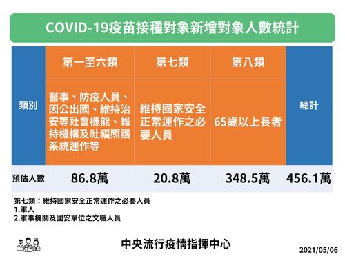 新冠疫苗接種對象新增人數統計。圖/指揮中心提供