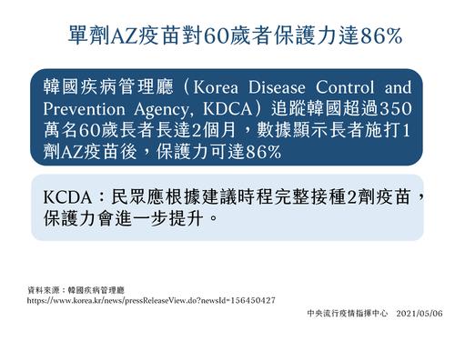指揮中心說,AZ疫苗只打一劑就達到86%保護力。圖/指揮中心提供