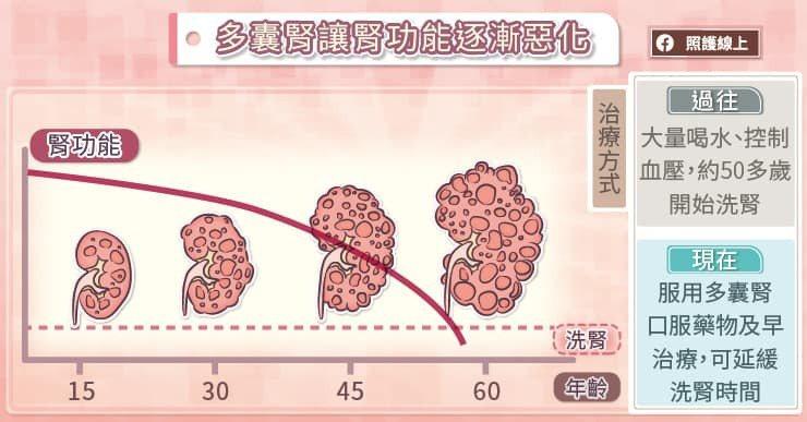 穩定服藥的患者可以延緩水泡擴大及多囊腎惡化的速度 圖/照護線上