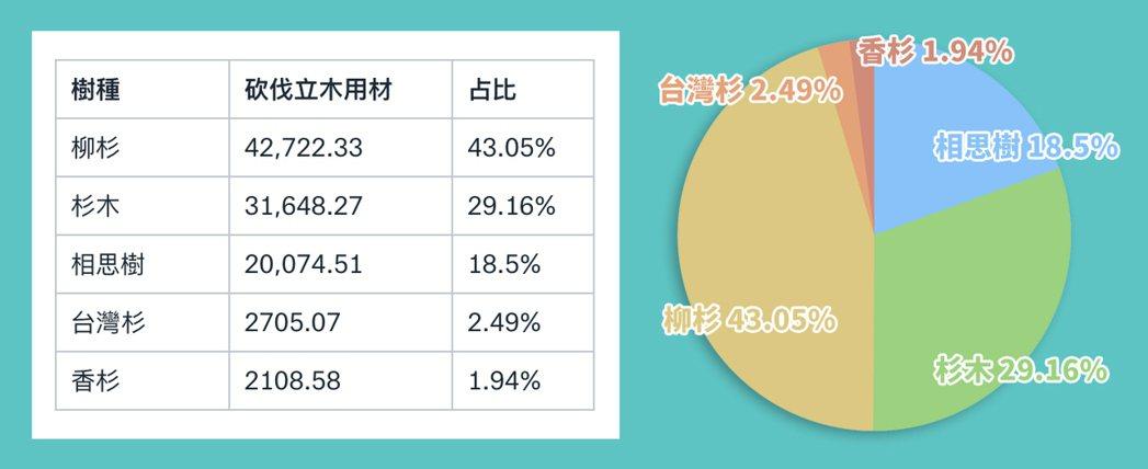 表:五大國產材。資料來源/林務局、製表/記者侯俐安
