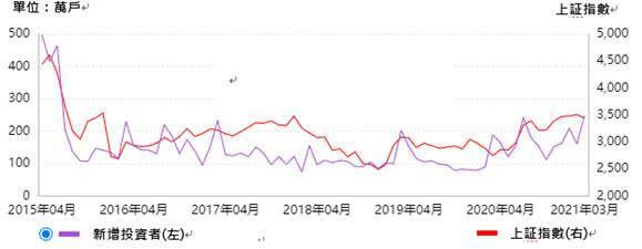 A股新增投資者與中國上証指數走勢