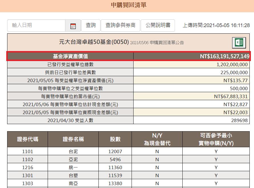 0050規模飆到1,631億元新高。元大投信官網