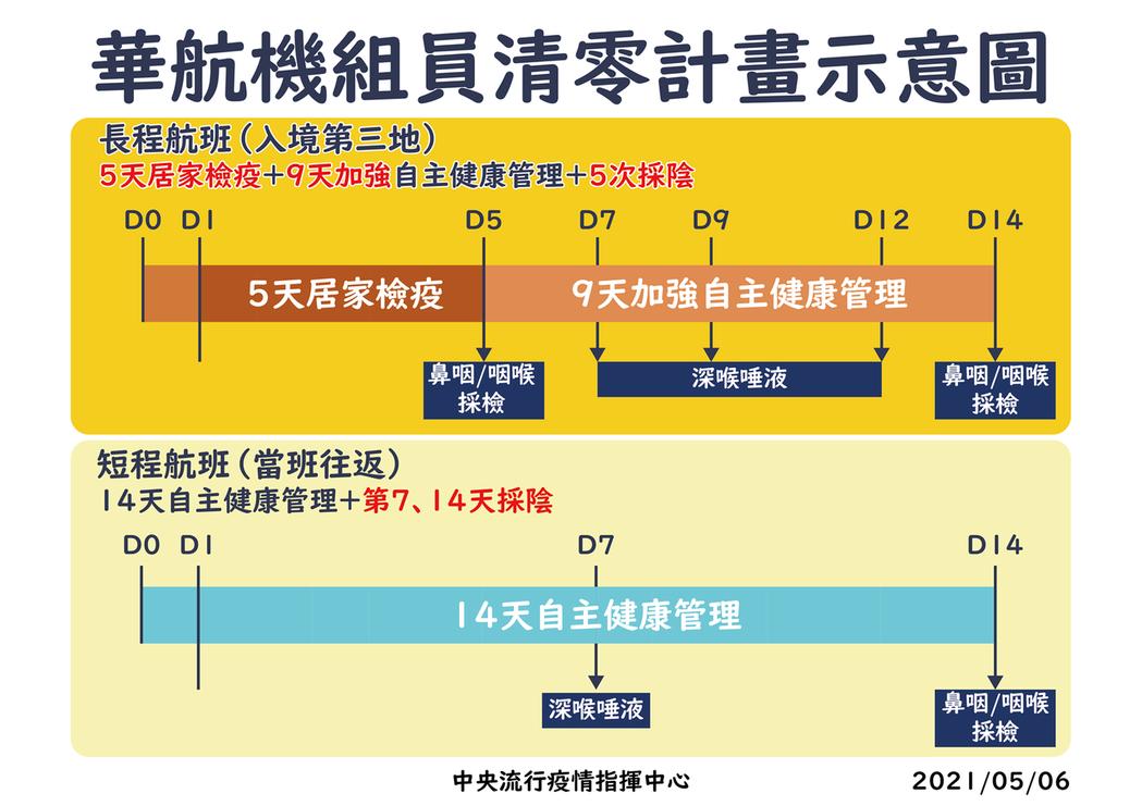 指揮中心今天宣布針對華航執行「清零計畫」。圖/指揮中心提供
