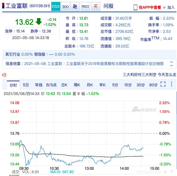 工業富聯今股價盤中跌1.02%,暫收人民幣13.62元。新浪網