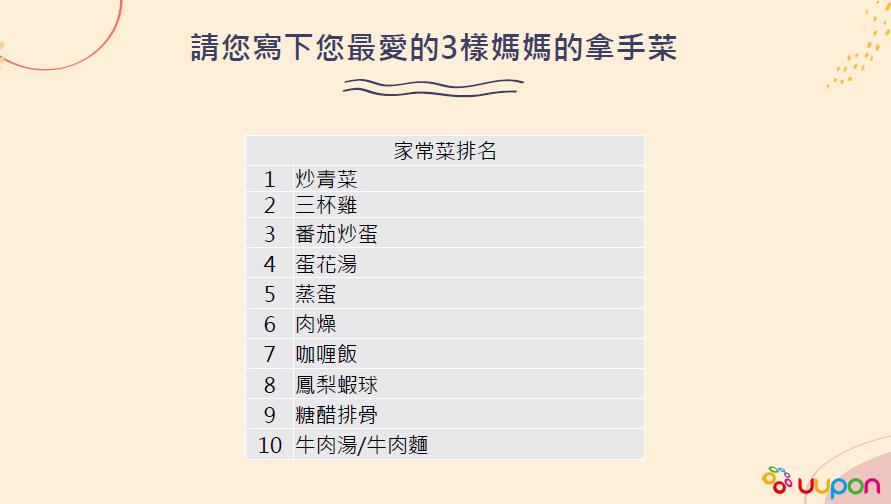 有高達四成民眾表示,木親節回家吃媽媽煮的菜最有Fu,因為媽媽會很開心。  圖/點...