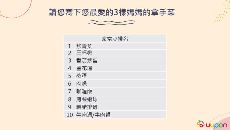 有高達四成民眾表示,木親節回家吃媽媽煮的菜最有Fu,因為媽媽會很開心。  圖/點鑽整合行銷公司提供
