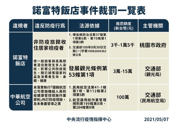 諾富特飯店事件裁罰一覽表。圖/指揮中心提供