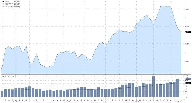 資料來源:Bloomberg, 截至2021/05/05