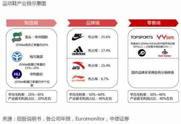 運動鞋產業鏈中,華利設計、生產各種鞋底、鞋材、鞋類產品。取自元氣資本