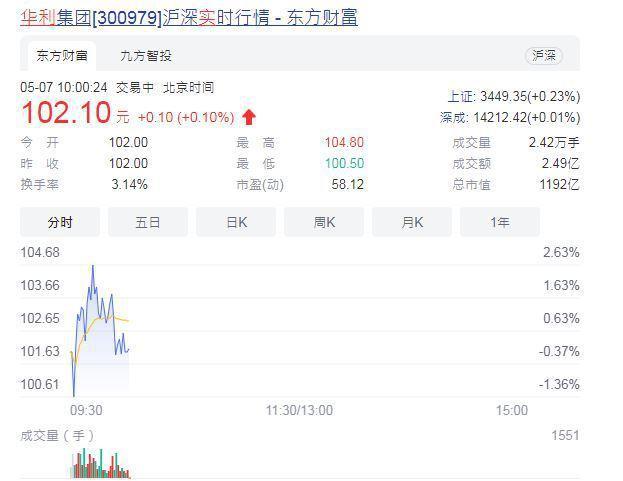 華利集團今〈7〉日股價開高,總市值約人民幣1200億元。取自東方財經