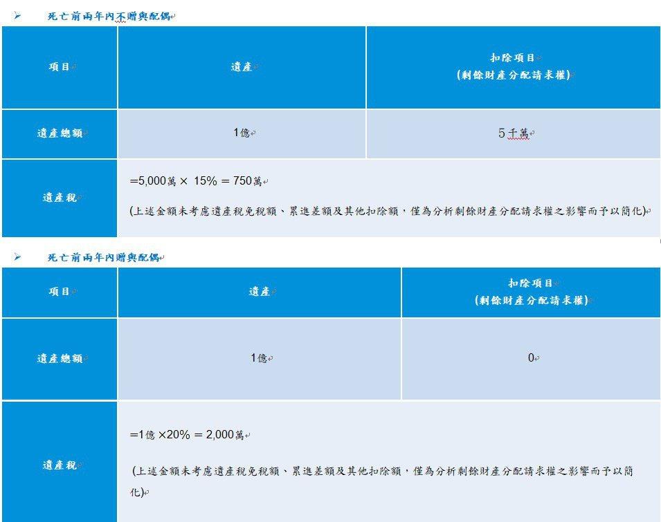 生前贈與配偶財產試算表。圖/KPMG提供