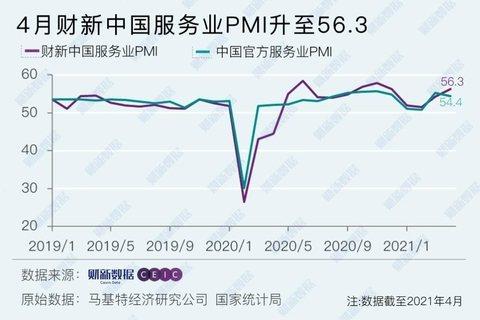 大陸4月財新服務業PMI高於上月,為4個月最高,並連續一年位於擴張區間。(圖/取...