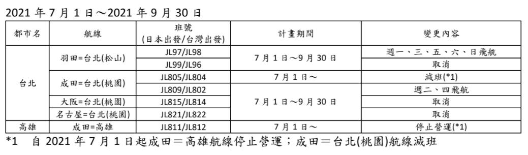 日航7月到9月在台營運狀況。圖/日航提供