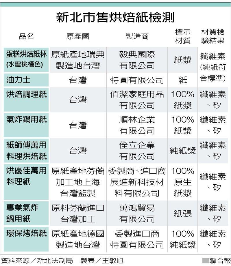 新北市售烘焙紙檢測 資料來源╱新北法制局 製表╱王敏旭