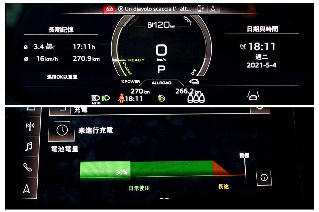 最終抵達飯店時察看數位儀表的預估里程還有120km遠且電池容量還有30%。 記者...
