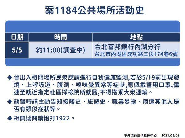 案1184足跡公布,曾前往富邦銀行內湖分行。圖/中央流行疫情指揮中心提供