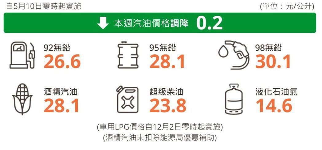 明日起汽、柴油價格各調降0.2元。 圖/台灣中油提供