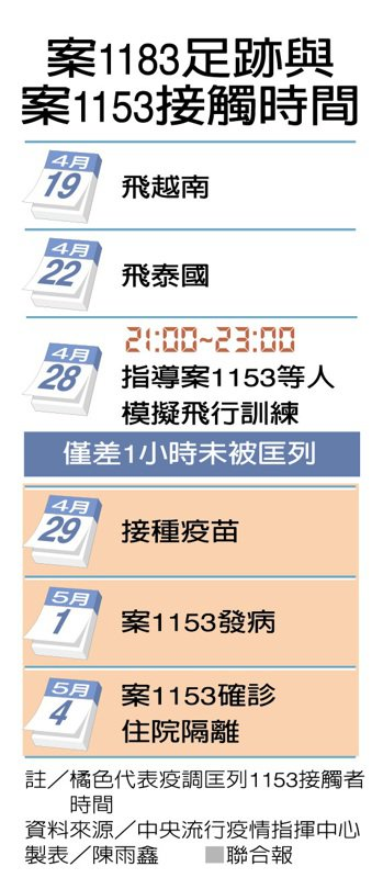 案1183足跡與案1153接觸時間 製表/陳雨鑫
