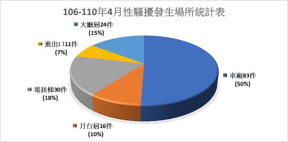 據統計,今年1至4月發生最多性騷擾及妨害秘密案的站體為忠孝復興站、台北車站、忠孝...