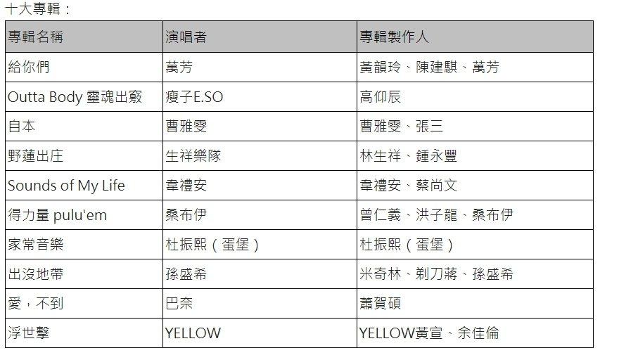 2020「十大專輯暨十大單曲」獲獎名單。圖/中華音樂人交流協會提供