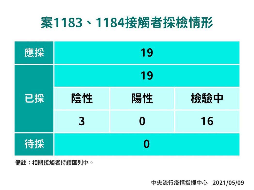 確診者案1183、1184接觸者採檢情形。圖/指揮中心提供