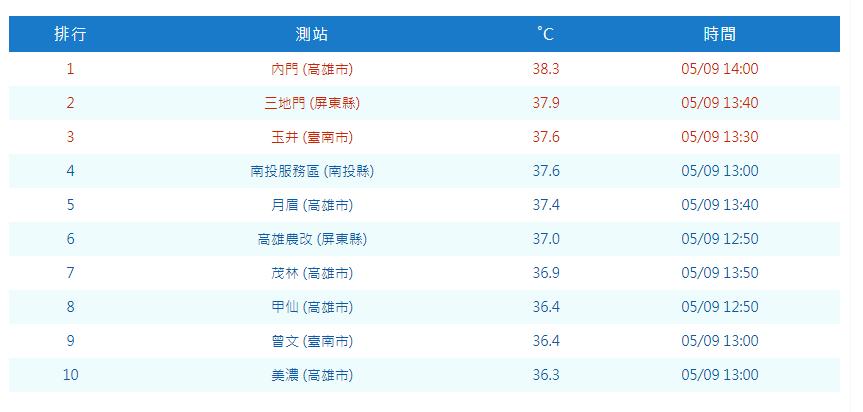 高雄內門氣象站甚至測得38.3度的高溫,是今天全台最高溫。圖/氣象局提供提供