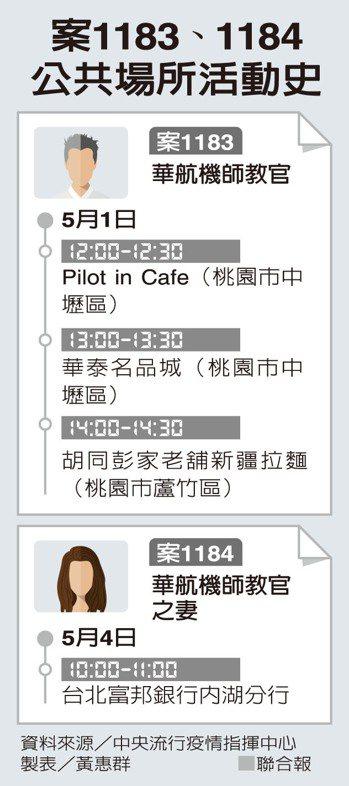 案1183、1184公共場所活動史 製表/黃惠群