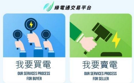 《綠電通交易平台》 快速媒合綠電買賣。 南方電力/提供