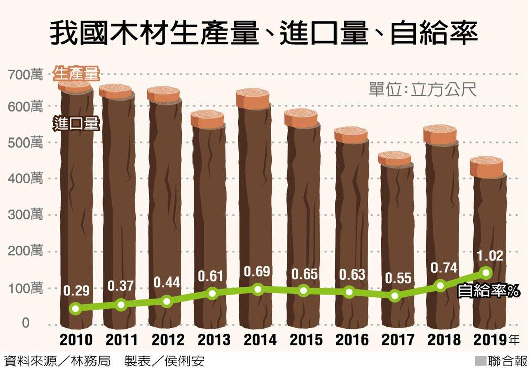 我國木材生產量、進口量、自給率 製表/侯俐安