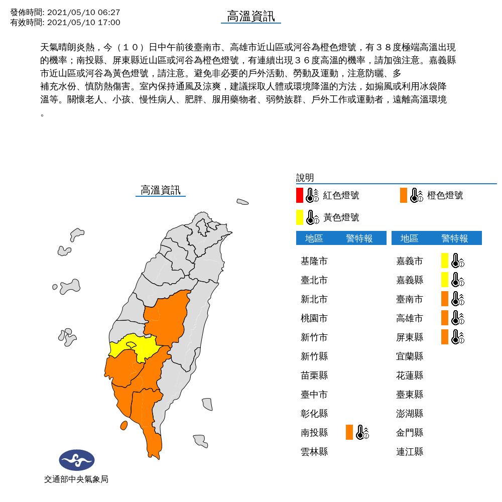中央氣象局發出高溫特報,天氣晴朗炎熱,今天中午前後台南市、高雄市近山區或河谷為橙...