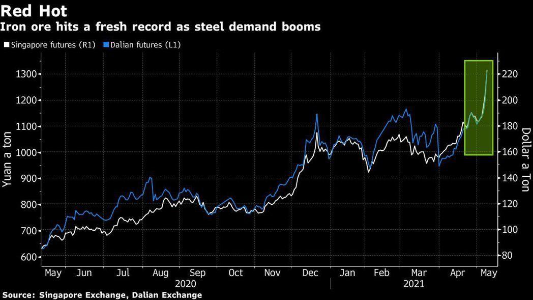 新加坡鐵礦石和大連鐵礦石期貨雙雙創下歷史新高價位。圖/擷自彭博