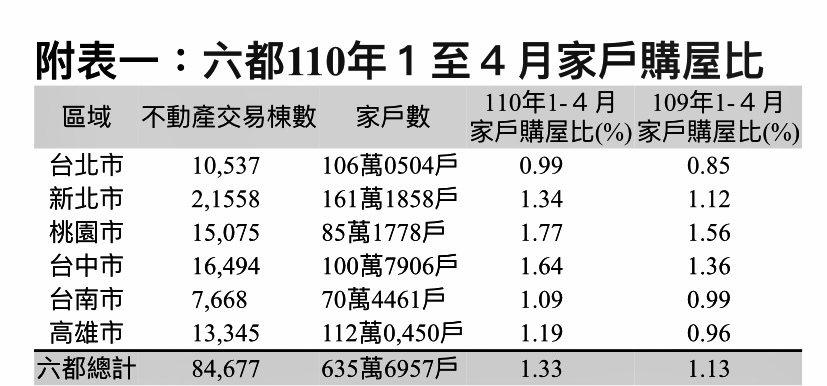 六都110年1至4月家戶購屋比。統計製表:鄉林不動產研究室