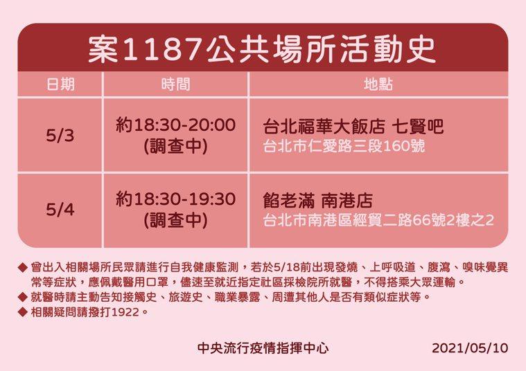 案1187公共場所活動史。圖/指揮中心提供