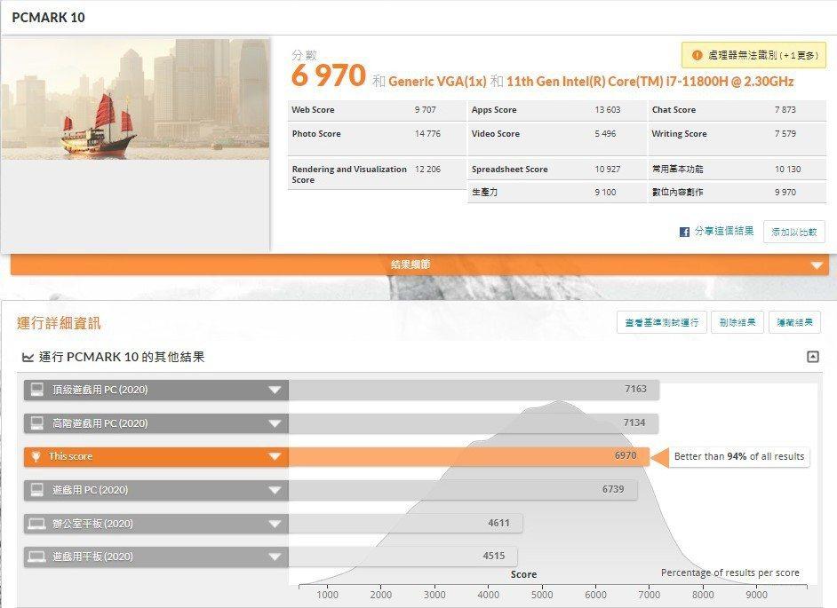 PCMark10跑分為6,970分,領先市場94%的電腦系統,此成績過去為Cor...