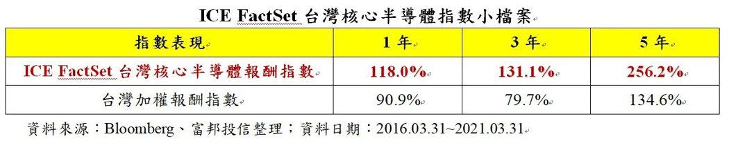 ICE FactSet台灣核心半導體指數小檔案。