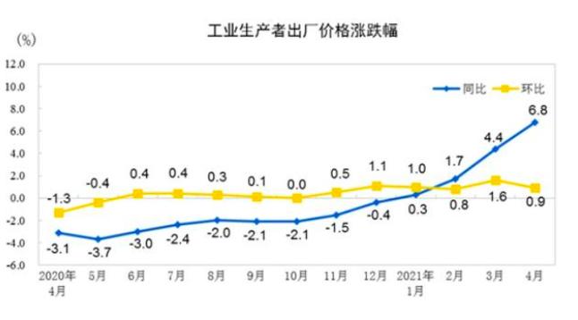 大陸4月PPI年漲6.8%。大陸國家統計局官網