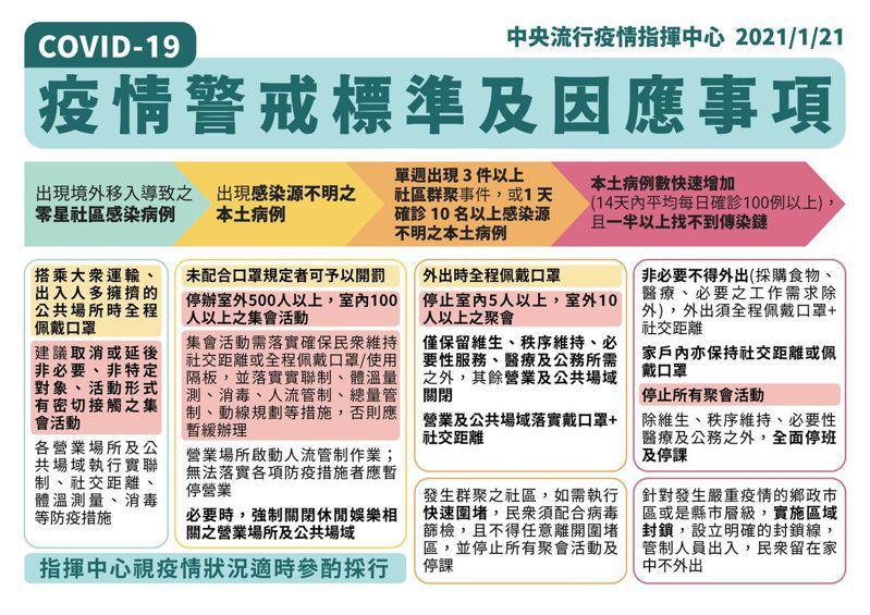 指揮中心1月21日發布的「疫情警戒標準及因應事項」,依疫情嚴重程度,分四個層級。  圖/指揮中心提供