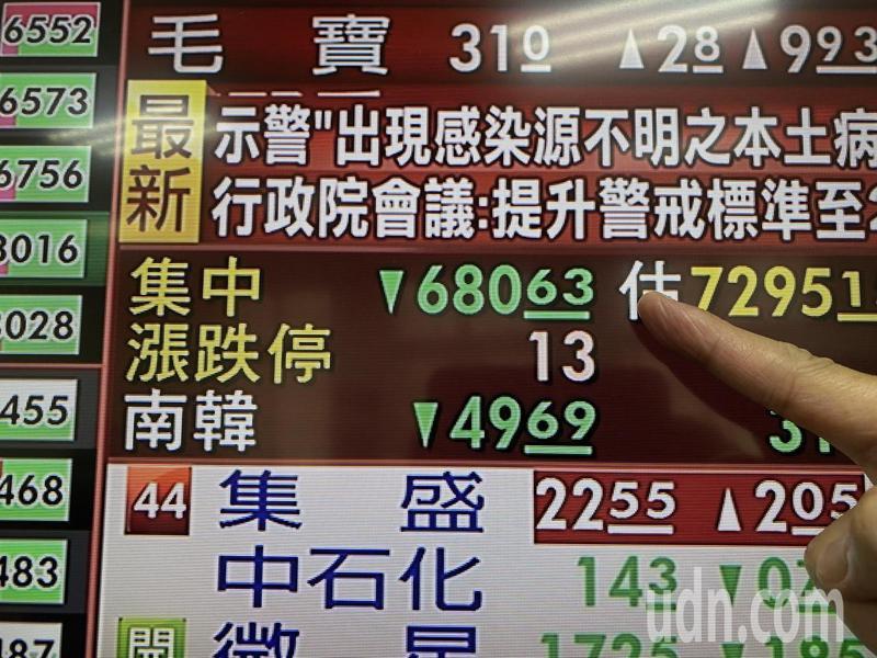 台股今(11)日開低走低,跌點一路擴大,終場下跌652點,單日跌點寫下史上第三大,終場收在16,583點。記者曾吉松/攝影