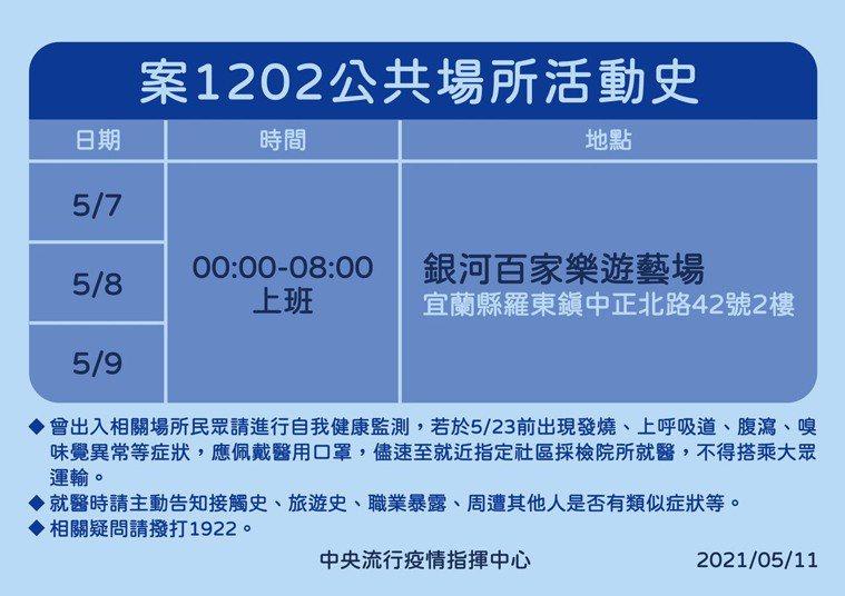 案1202公共場所活動史。圖/指揮中心提供