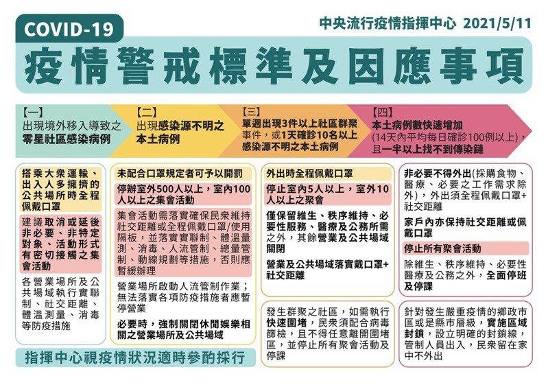 中央流行疫情指揮中心指揮官陳時中今天宣布進入第二階段防疫,警戒期需至6/8,祭出6大防疫禁令。圖/中央流行疫情指揮中心提供