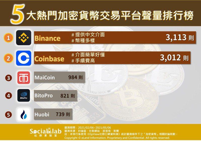 「Binance」、「Coinbase」兩大平台比拼,介面好用度為關鍵。圖/Social Lab社群實驗室提供
