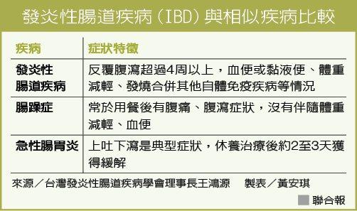 發炎性腸道疾病(IBD)與相似疾病比較 來源/台灣發炎性腸道疾病學會理事長王鴻源...