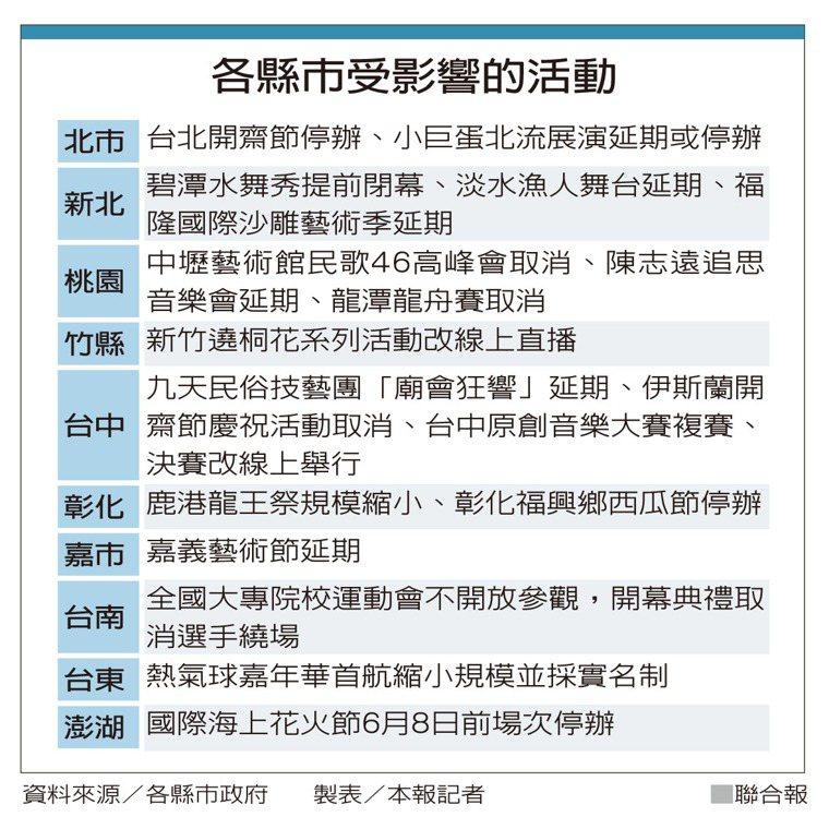 各縣市受影響的活動 製表/本報記者