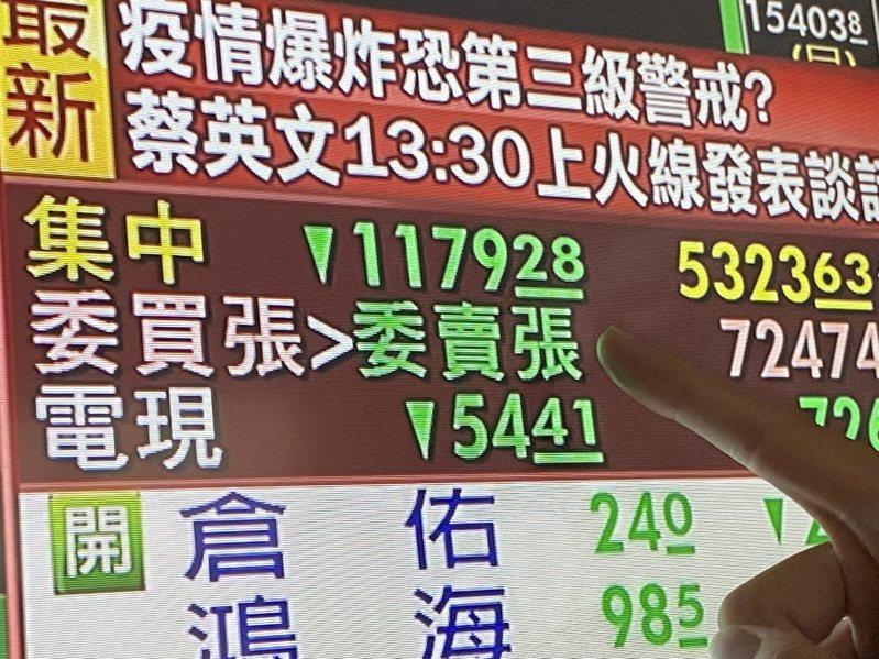 台北股市今天大跌過千點。記者曾吉松/攝影