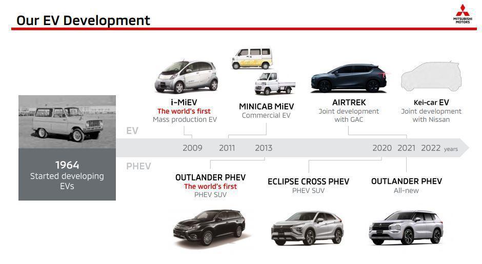 三菱的EV純電車發展概況。 摘自Mitsubishi