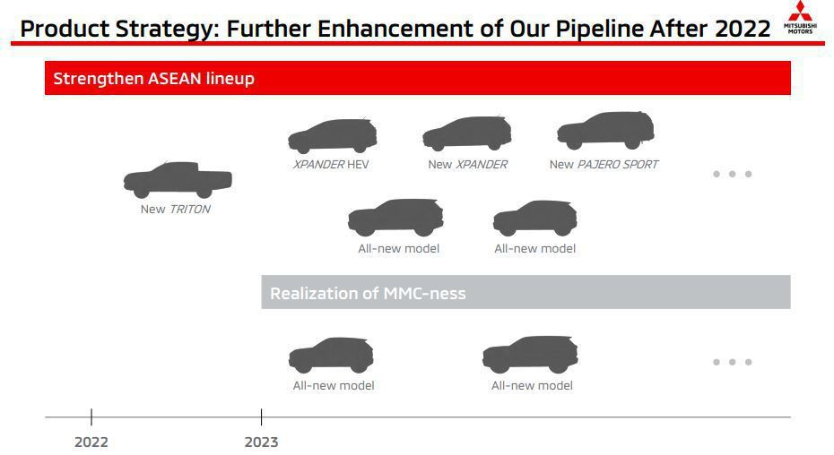 亞太地區未來的詳細產品計畫。 摘自Mitsubishi