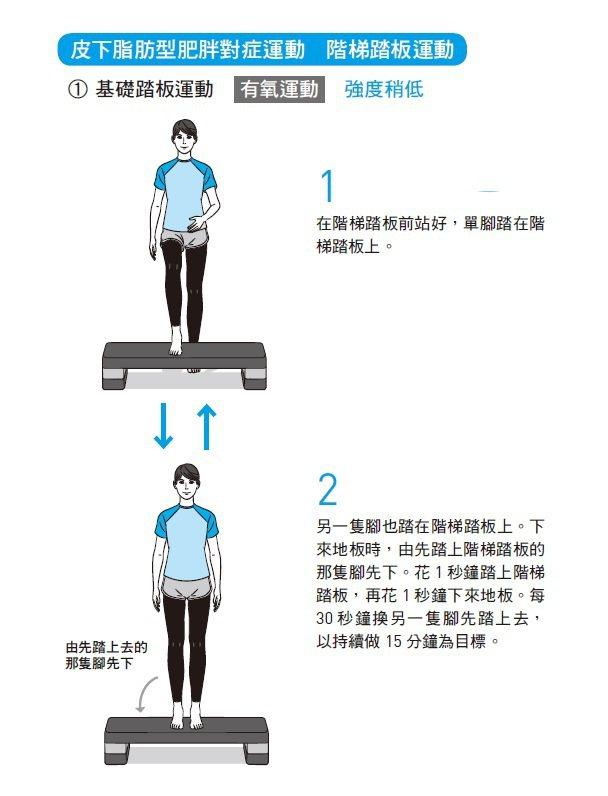 圖片來源:《醫生說「請妳運動!」時,最強女性對症運動指南》,方舟文化提供。