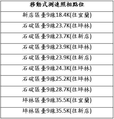 北宜公路死亡事故激增,新北交大啟動測速大執法。記者王長鼎/翻攝