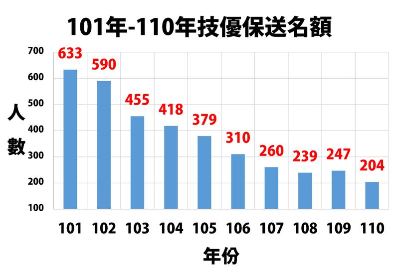 全教總統計,技優保送名額連年下滑,從101學年的633名,下滑至110學年的204名,減幅近七成。圖/全教總提供